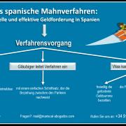 Das spanische Mahnverfahren: schnelle und effektive Geldforderung in Spanien