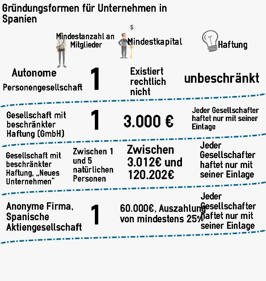 84 2015 Gründungsformen für Unternehmen in Spanien