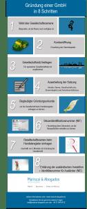 39-2015-Gründung-einer-GmbH-in-Spanien-in-8-Schritten