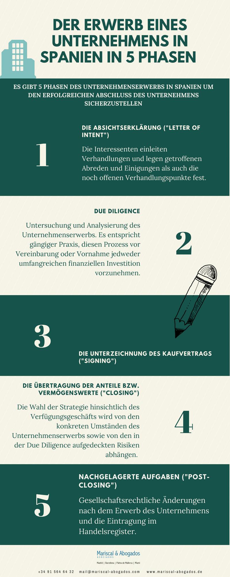 Der Erwerb eines Unternehmens in 5 Phasen