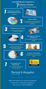 32 2015 Eigentumserwerb in Spanien durch nichtansässige Ausländer