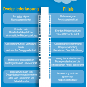 Vergleich zwischen Zweigniederlassung und Filiale