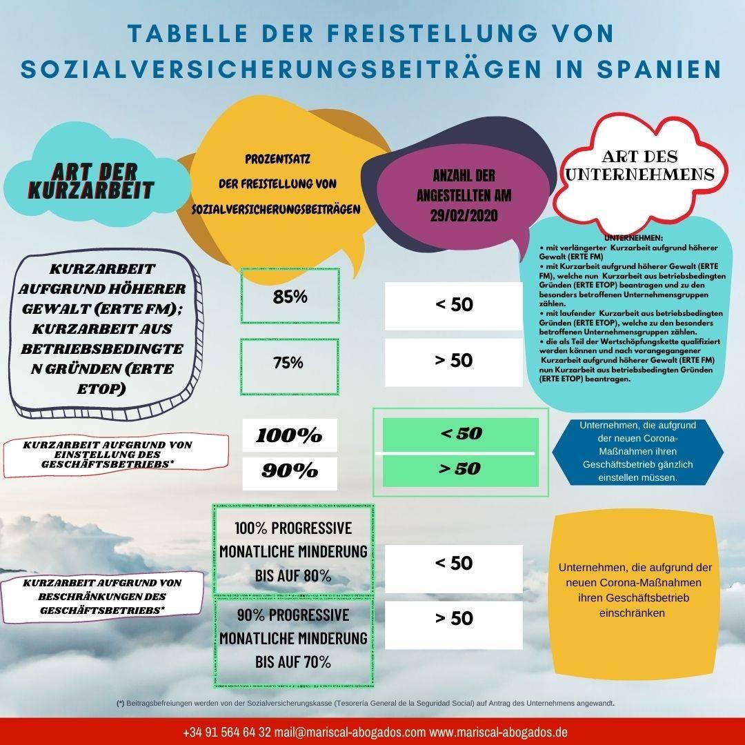 Tabelle der Freistellung von Sozialversicherungsbeiträgen