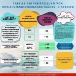 Tabelle der Freistellung von Sozialversicherungsbeiträgen in Spanien