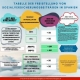 F: Tabelle der Freistellung von Sozialversicherungsbeiträgen